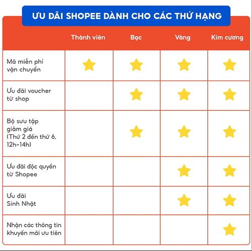 shopee-rewards-uu-dai-thu-hang