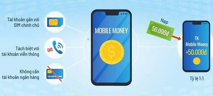 Điều kiện đăng ký dịch vụ Mobile Money
