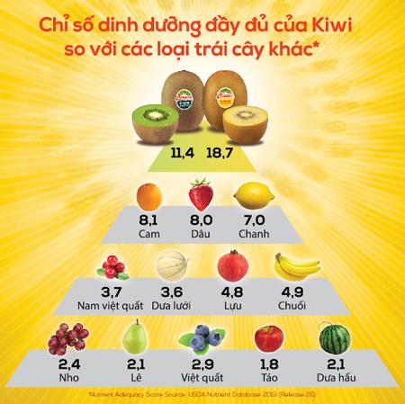 Chỉ số dinh dưỡng của quả Kiwi