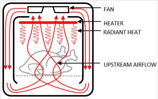 Công nghệ chiên Rapid Air